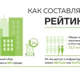Гринпис составил рейтинг самых удобных городов для раздельного сбора мусора