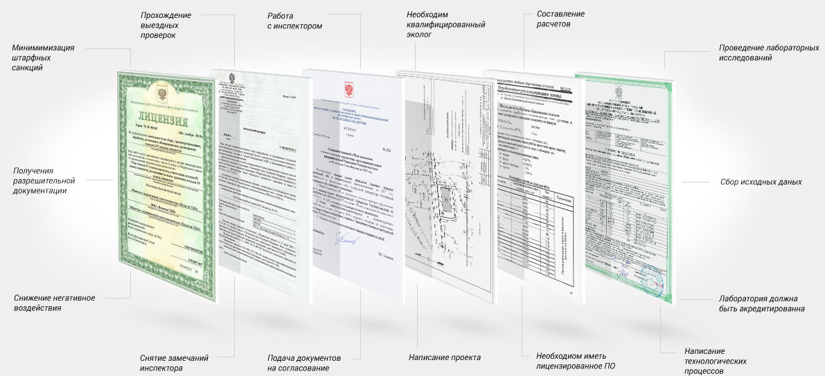 Схема полуения паспорта опасных отходов