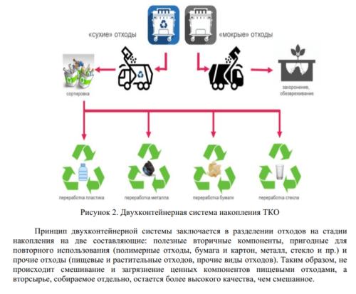 Нюансы Раздельного сбора отходов